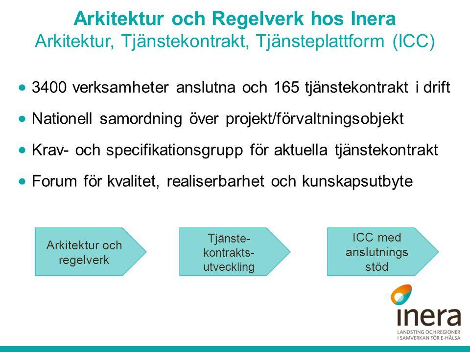  3400 verksamheter anslutna och 165 tjänstekontrakt i drift  Nationell samordning över projekt/förvaltningsobjekt  Krav- och specifikationsgrupp för aktuella tjänstekontrakt  Forum för kvalitet, realiserbarhet och kunskapsutbyte Arkitektur och regelverk Tj änste- kontrakts- utveckling ICC med anslutnings stöd Arkitektur och Regelverk hos Inera Arkitektur, Tjänstekontrakt, Tjänsteplattform (ICC)