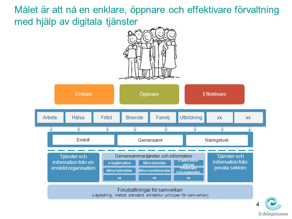 Tjänsteplattform förenklar anslutningar och möjliggör återanvändning Tjänste- producent Tjänste- producent Tjänste- konsument Tjänste- konsument Tjänste- producent Tjänste- producent Tjänste- producent Tjänste- producent Tjänsteplattform Tjänste- konsument Tjänste- konsument Tjänste- konsument Tjänste- konsument Index