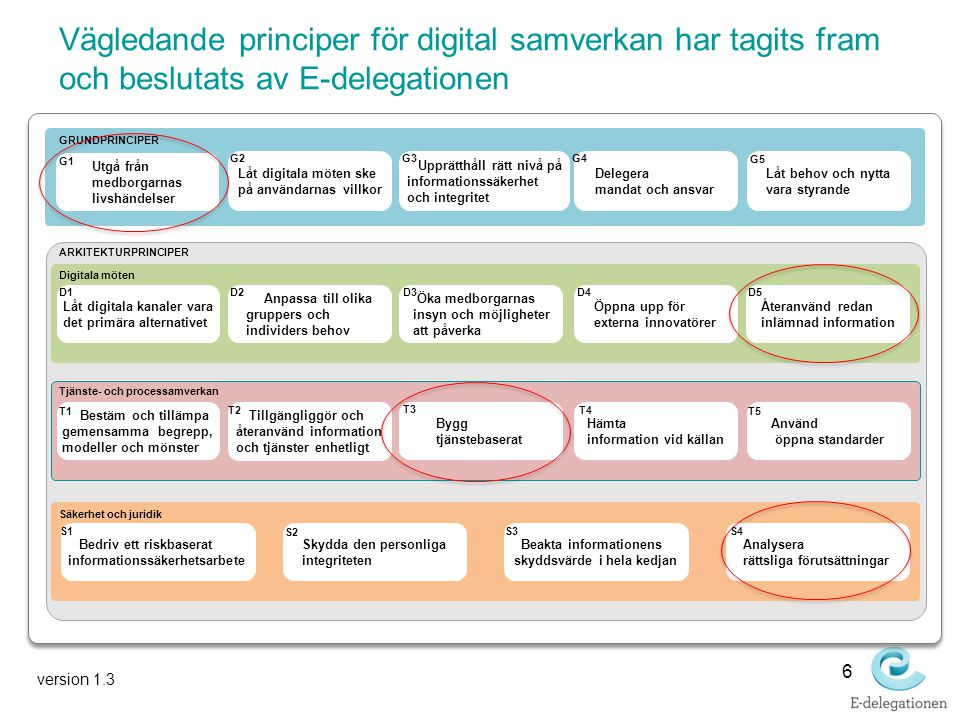 Vägledande principer för digital samverkan har tagits fram och beslutats av E-delegationen 6 ARKITEKTURPRINCIPER Hämta information vid källan Öka medborgarnas insyn och möjligheter att påverka GRUNDPRINCIPER Bestäm och tillämpa gemensamma begrepp, modeller och mönster Bygg tjänstebaserat Bedriv ett riskbaserat informationssäkerhetsarbete Skydda den personliga integriteten Analysera rättsliga förutsättningar Anpassa till olika gruppers och individers behov Digitala möten Tjänste- och processamverkan Säkerhet och juridik Använd öppna standarder Beakta informationens skyddsvärde i hela kedjan Återanvänd redan inlämnad information Låt digitala möten ske på användarnas villkor G2 Upprätthåll rätt nivå på informationssäkerhet och integritet G3 Låt behov och nytta vara styrande G5 D2D3D5 T1 T3 T4 T5 S1 S2 S3S4 Utgå från medborgarnas livshändelser G1 Låt digitala kanaler vara det primära alternativet D1 Delegera mandat och ansvar G4 Öppna upp för externa innovatörer D4 Tillgängliggör och återanvänd information och tjänster enhetligt T2 version 1.3