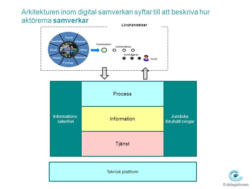 7 Arkitekturen inom digital samverkan syftar till att beskriva hur aktörerna samverkar Process Information Tjänst Informations- säkerhet Juridiska förutsätt-ningar Teknisk plattform Livshändelser