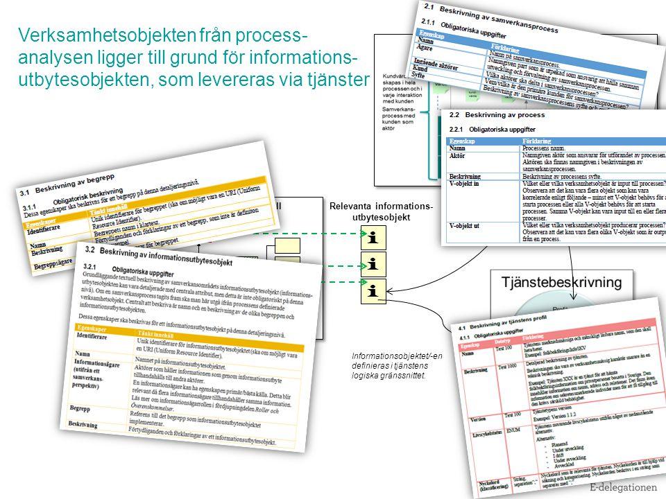 Gemensam begreppsmodell i i i Relevanta informations- utbytesobjekt Verksamhetsobjekten från process- analysen ligger till grund för informations- utbytesobjekten, som levereras via tjänster 9 Informationsobjektet/-en definieras i tjänstens logiska gränssnittet.