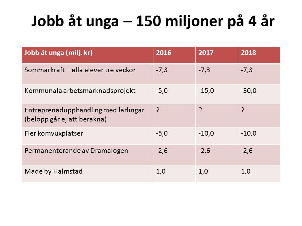 Jobb åt unga – 150 miljoner på 4 år Jobb åt unga (milj. kr)201620172018 Sommarkraft – alla elever tre veckor-7,3 Kommunala arbetsmarknadsprojekt-5,0-1