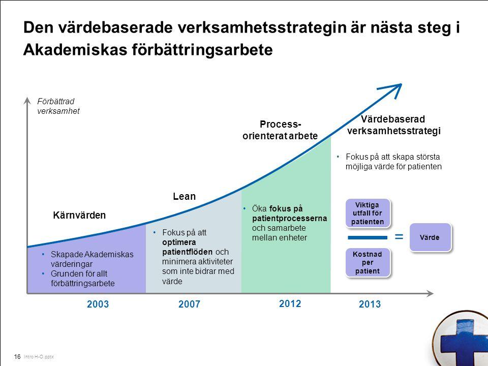 Intro H-O.pptx 16 Den värdebaserade verksamhetsstrategin är nästa steg i Akademiskas förbättringsarbete 20032007 Kärnvärden 2013 Värde Viktiga utfall