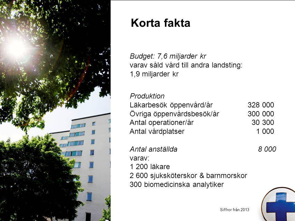 Korta fakta Budget: 7,6 miljarder kr varav såld vård till andra landsting: 1,9 miljarder kr Produktion Läkarbesök öppenvård/år328 000 Övriga öppenvård