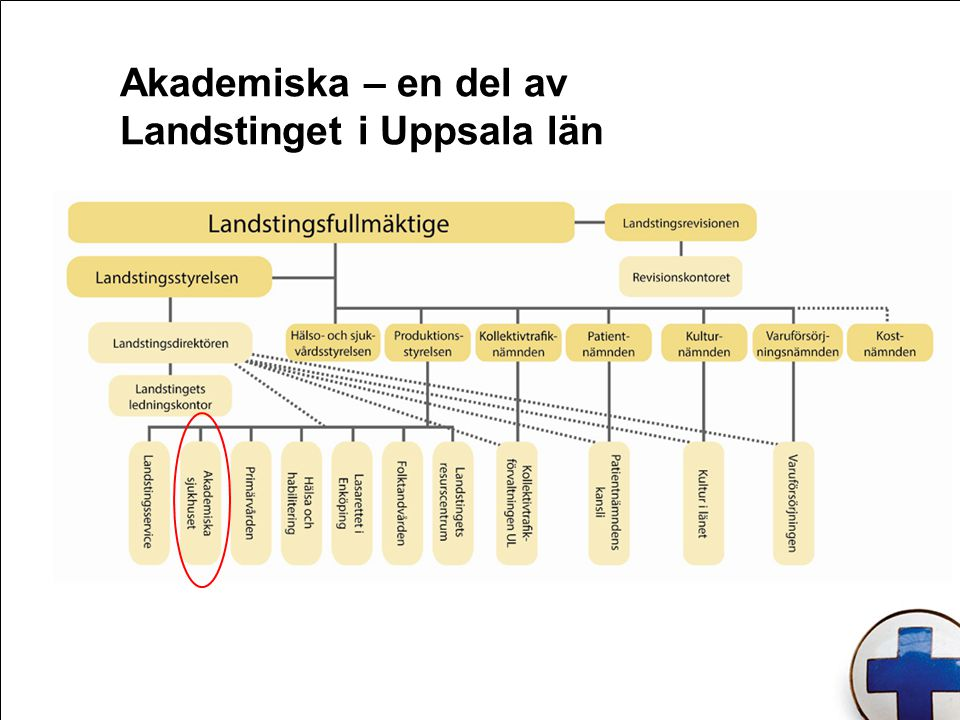 Akademiska – en del av Landstinget i Uppsala län