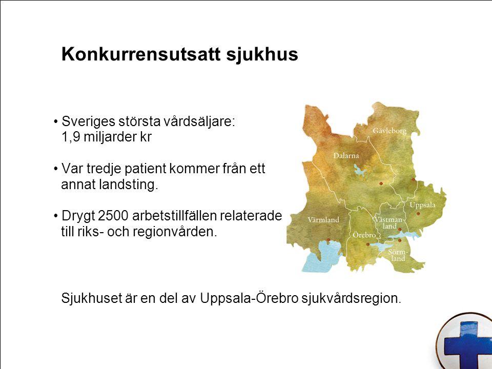 Konkurrensutsatt sjukhus Sveriges största vårdsäljare: 1,9 miljarder kr Var tredje patient kommer från ett annat landsting. Drygt 2500 arbetstillfälle