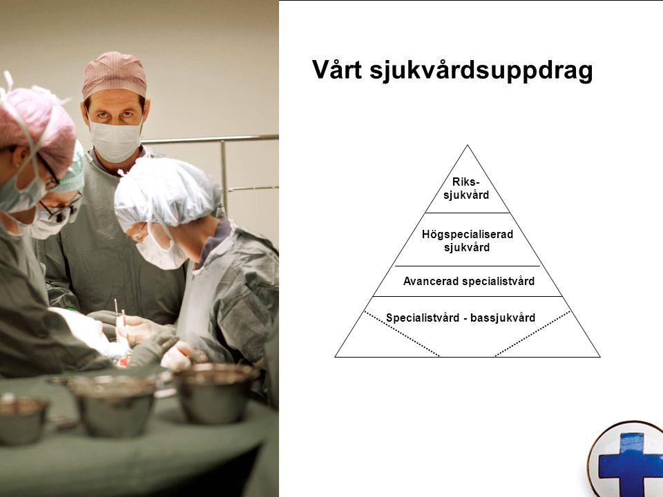 Vårt sjukvårdsuppdrag Riks- sjukvård Högspecialiserad sjukvård Avancerad specialistvård Specialistvård - bassjukvård