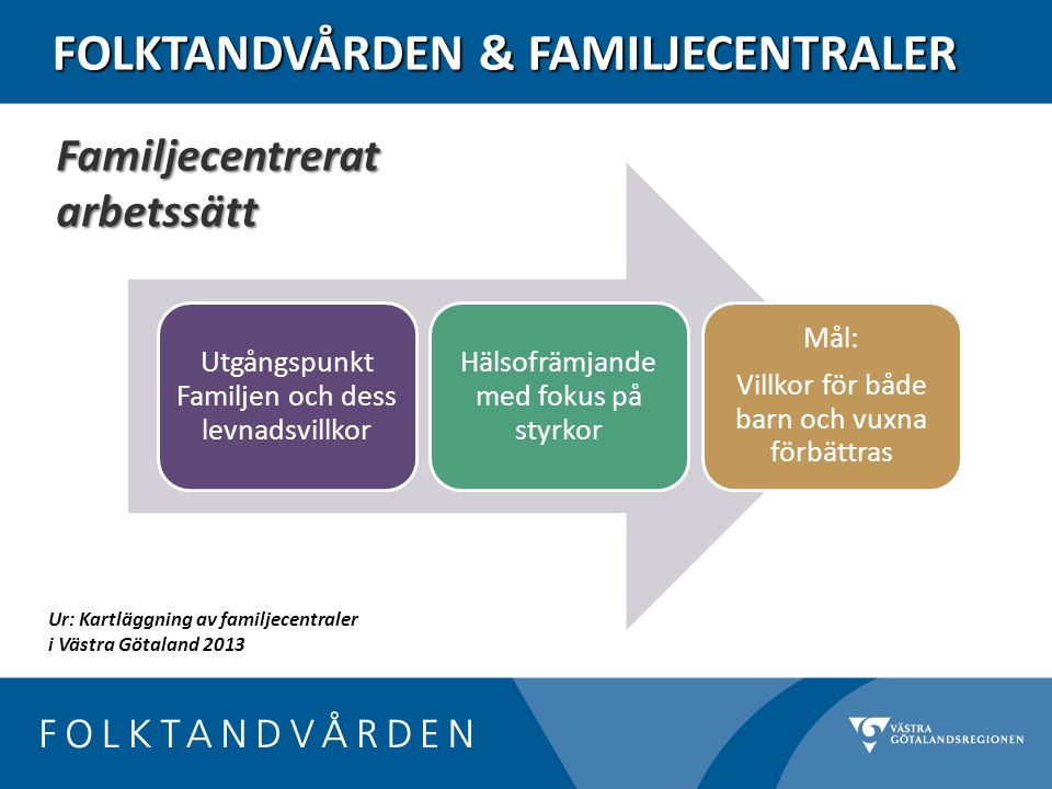 FOLKTANDVÅRDEN & FAMILJECENTRALER Utgångspunkt Familjen och dess levnadsvillkor Hälsofrämjande med fokus på styrkor Mål: Villkor för både barn och vuxna förbättras Familjecentrerat arbetssätt Ur: Kartläggning av familjecentraler i Västra Götaland 2013