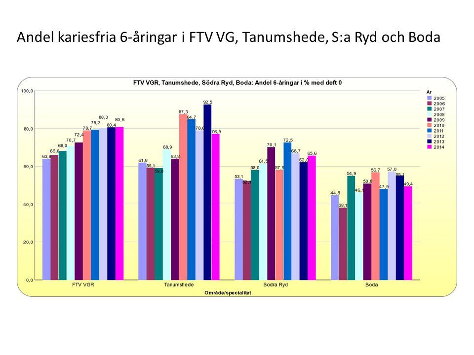 Andel kariesfria 6-åringar i FTV VG, Tanumshede, S:a Ryd och Boda