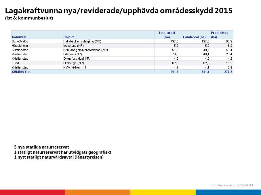 Lagakraftvunna nya/reviderade/upphävda områdesskydd 2015 (lst & kommunbeslut) Christer Persson 2015-04-13 5 nya statliga naturreservat 1 statligt naturreservat har utvidgats geografiskt 1 nytt statligt naturvårdsavtal (länsstyrelsen)