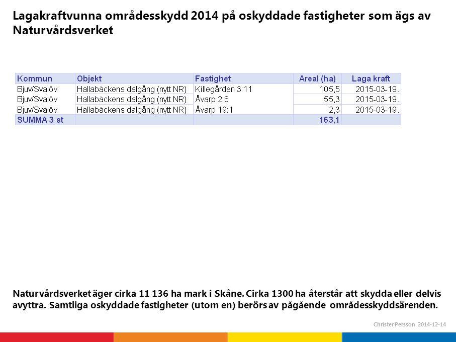 Lagakraftvunna områdesskydd 2014 på oskyddade fastigheter som ägs av Naturvårdsverket Christer Persson 2014-12-14 Naturvårdsverket äger cirka 11 136 ha mark i Skåne.