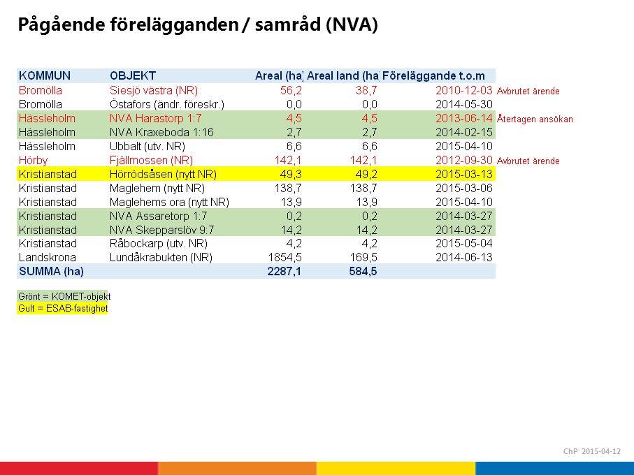 Pågående förelägganden / samråd (NVA) ChP 2015-04-12