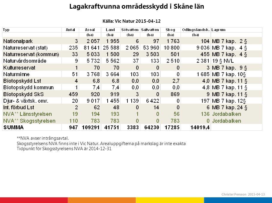 Skyddstyper fördelade på areal i Skåne län Christer Persson 2015-04-13