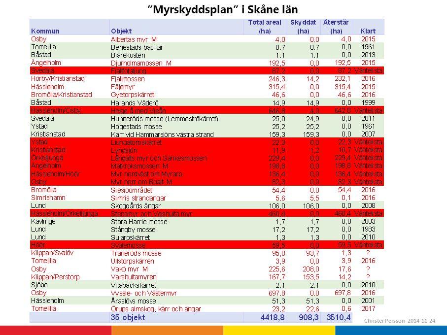 Myrskyddsplan i Skåne län Christer Persson 2014-11-24