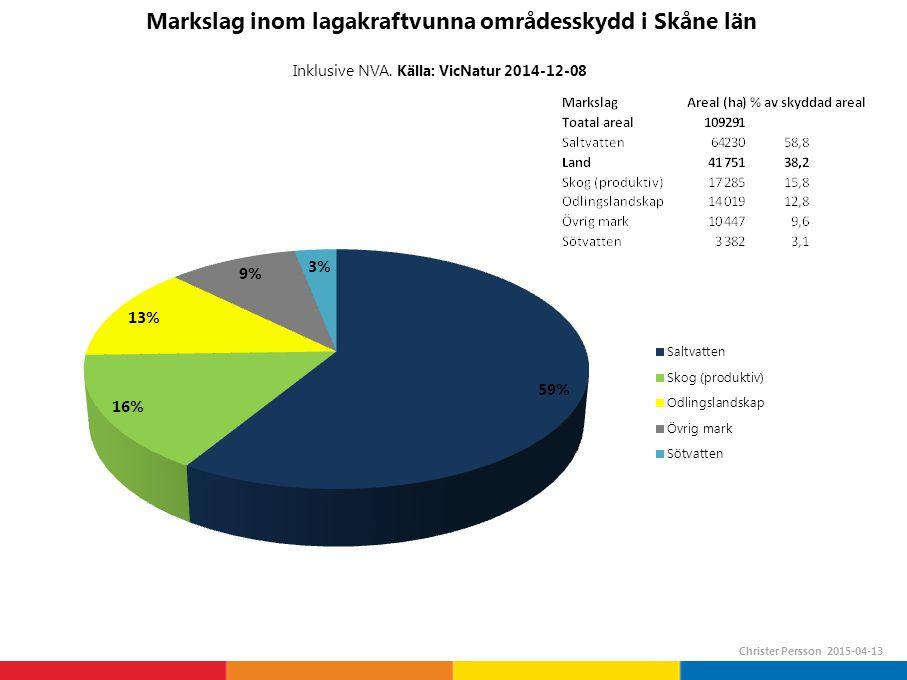 Områdesskydd fördelat på markslag i Skåne län (statliga och kommunala beslut) Christer Persson 2015-04-12 Länets Areal land: ca 1 096 880 ha = ca 3,80 % av landarealen berörs av områdesskydd Areal produktiv skogsmarkca 390 000 ha = ca 4,41 % av den produktiva skogsmarken berörs av områdesskydd Areal saltvatten:ca 573 200 ha = ca 11,21 % av havsarealen berörs av områdesskydd Areal sötvatten: ca 33 300 ha = ca 10,15 % av sötvattenarealen berörs av områdesskydd Areal vatten sammanlagt:ca 606 600 ha = ca 11,16 % av vattenarealen berörs av områdesskydd Källor SCB 2014 och Skogsstyrelsen 2009