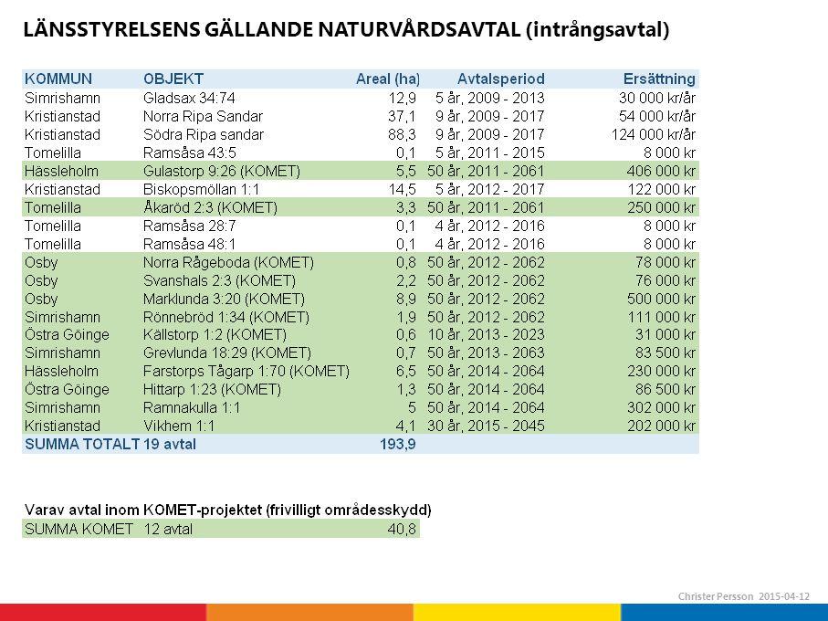 LÄNSSTYRELSENS GÄLLANDE NATURVÅRDSAVTAL (intrångsavtal) Christer Persson 2015-04-12