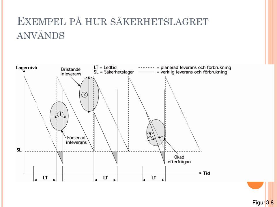 S ÄKERHETSFAKTORN VID OLIKA SERVICENIVÅER Figur 8.5