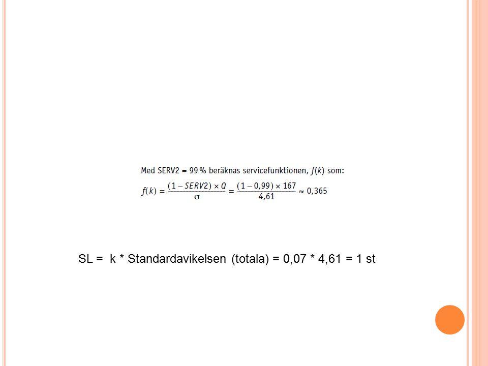 SL = k * Standardavikelsen (totala) = 0,07 * 4,61 = 1 st