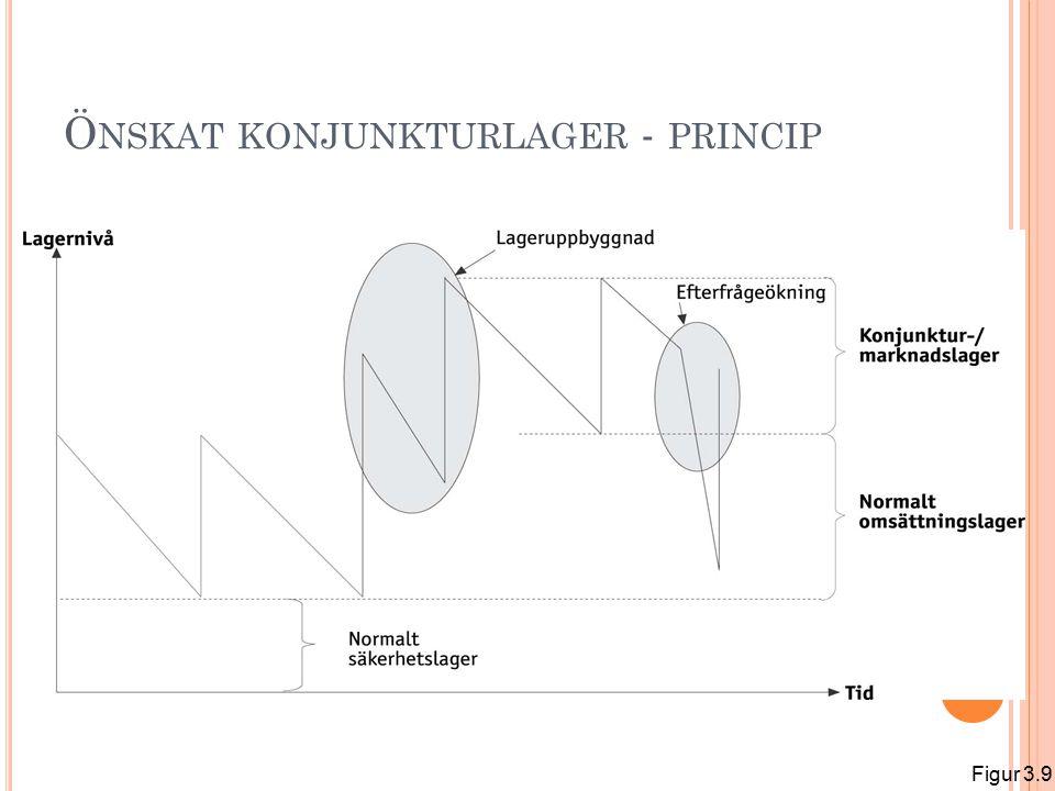 Ö NSKAT KONJUNKTURLAGER - PRINCIP Figur 3.9