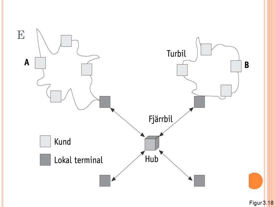 E XEMPEL PÅ TERMINALSYSTEM Figur 3.18