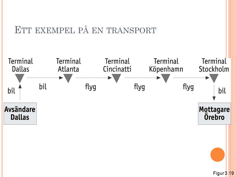 E TT EXEMPEL PÅ EN TRANSPORT Figur 3.19