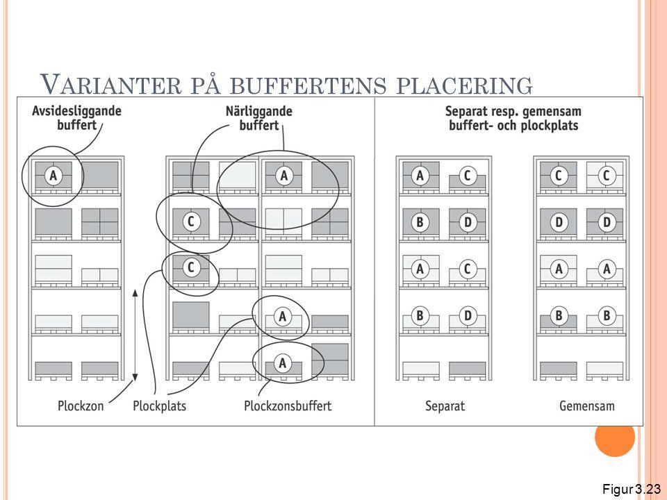V ARIANTER PÅ BUFFERTENS PLACERING Figur 3.23