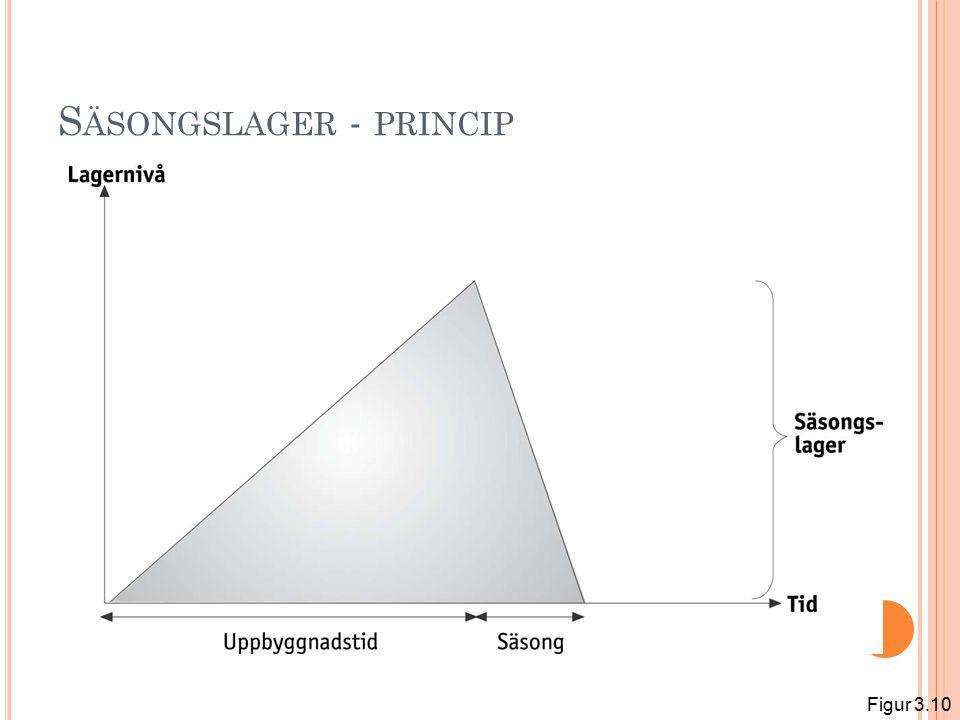 S ÄSONGSLAGER - PRINCIP Figur 3.10