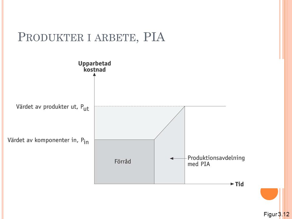 P RODUKTER I ARBETE, PIA Figur 3.12