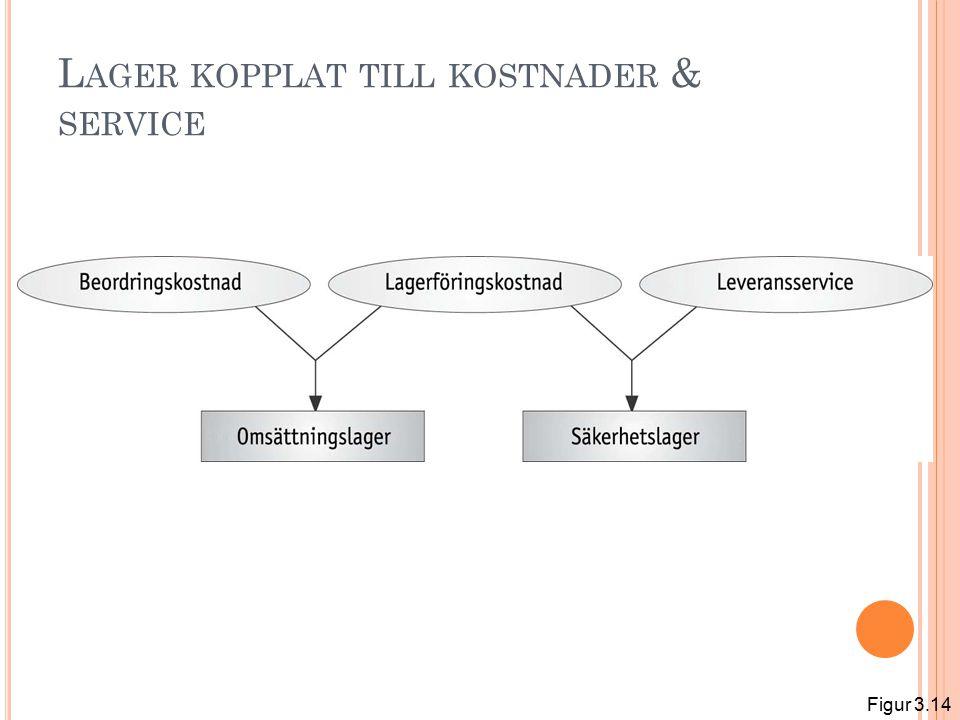 L AGER KOPPLAT TILL KOSTNADER & SERVICE Figur 3.14