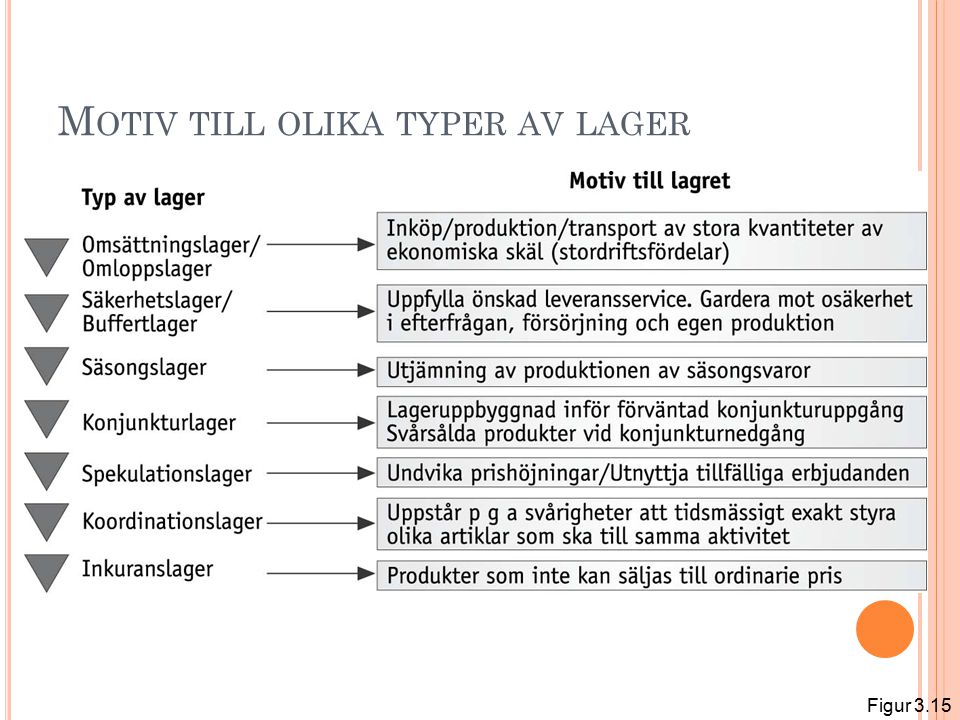 M OTIV TILL OLIKA TYPER AV LAGER Figur 3.15