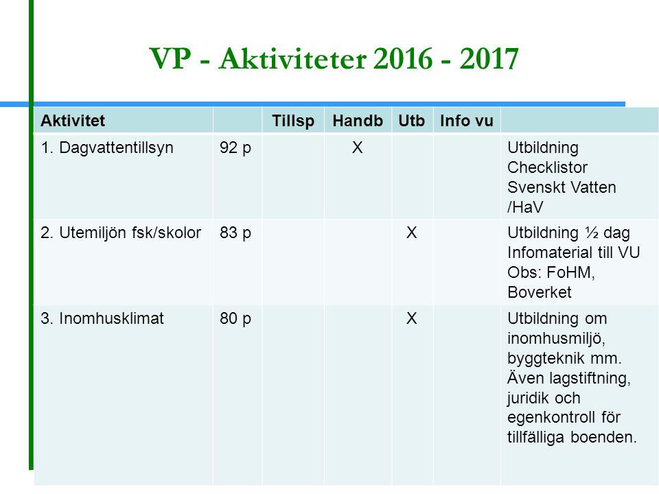 VP - Aktiviteter 2016 - 2017 AktivitetTillspHandbUtbInfo vu 1.