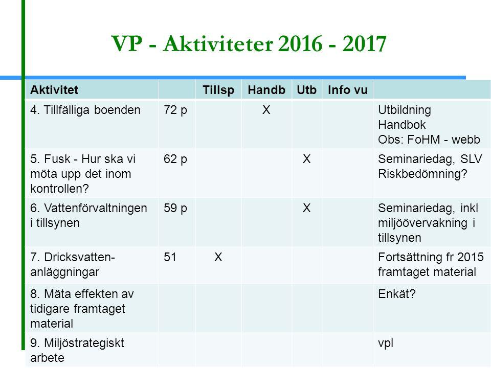 VP - Aktiviteter 2016 - 2017 AktivitetTillspHandbUtbInfo vu 4. Tillfälliga boenden72 pXUtbildning Handbok Obs: FoHM - webb 5. Fusk - Hur ska vi möta u