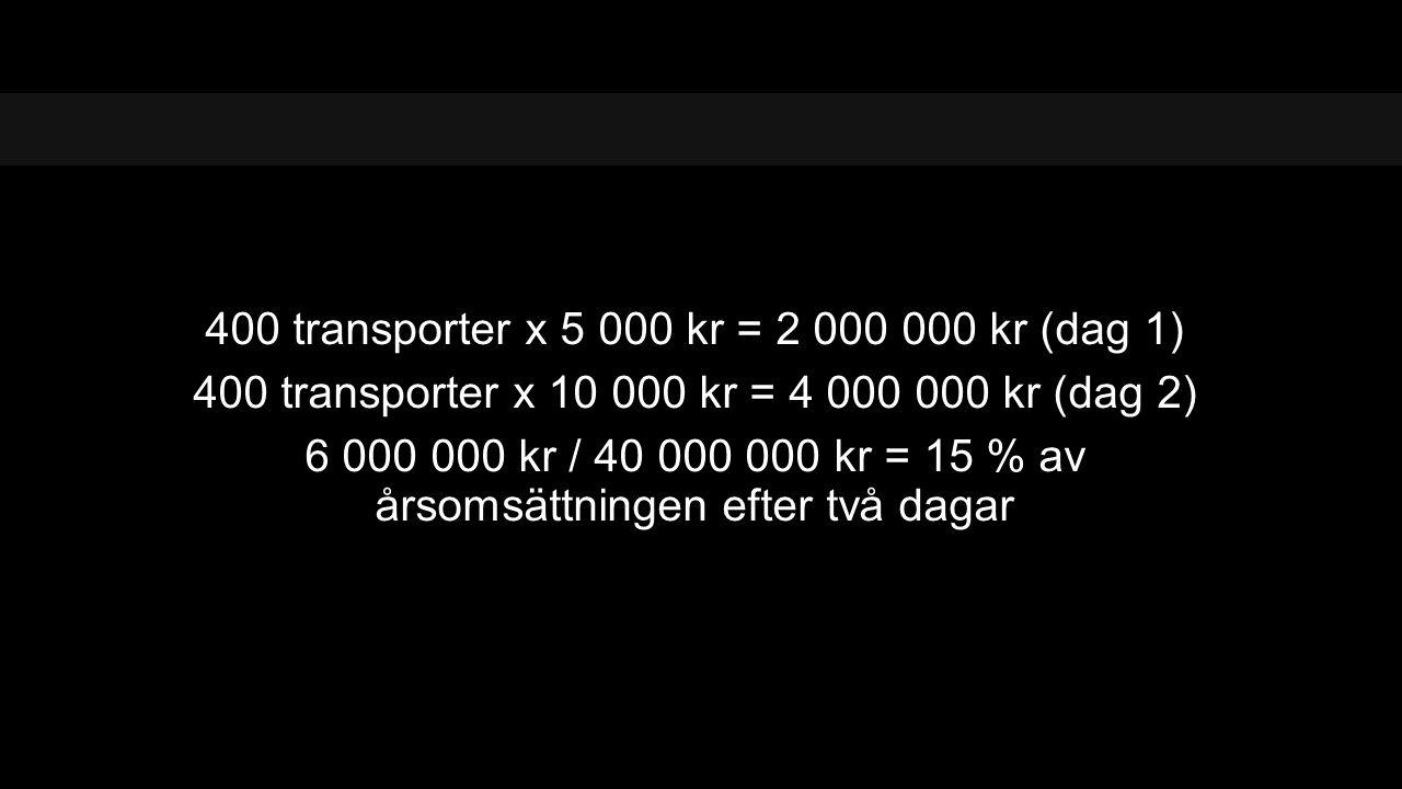 400 transporter x 5 000 kr = 2 000 000 kr (dag 1) 400 transporter x 10 000 kr = 4 000 000 kr (dag 2) 6 000 000 kr / 40 000 000 kr = 15 % av årsomsättningen efter två dagar