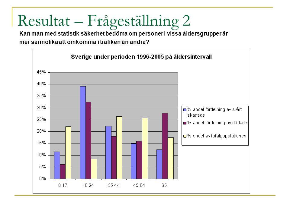 Resultat – Frågeställning 1 Löper ungdomar och pensionärer större risk att förolyckas i trafiken än personer i åldrarna 25-64 år