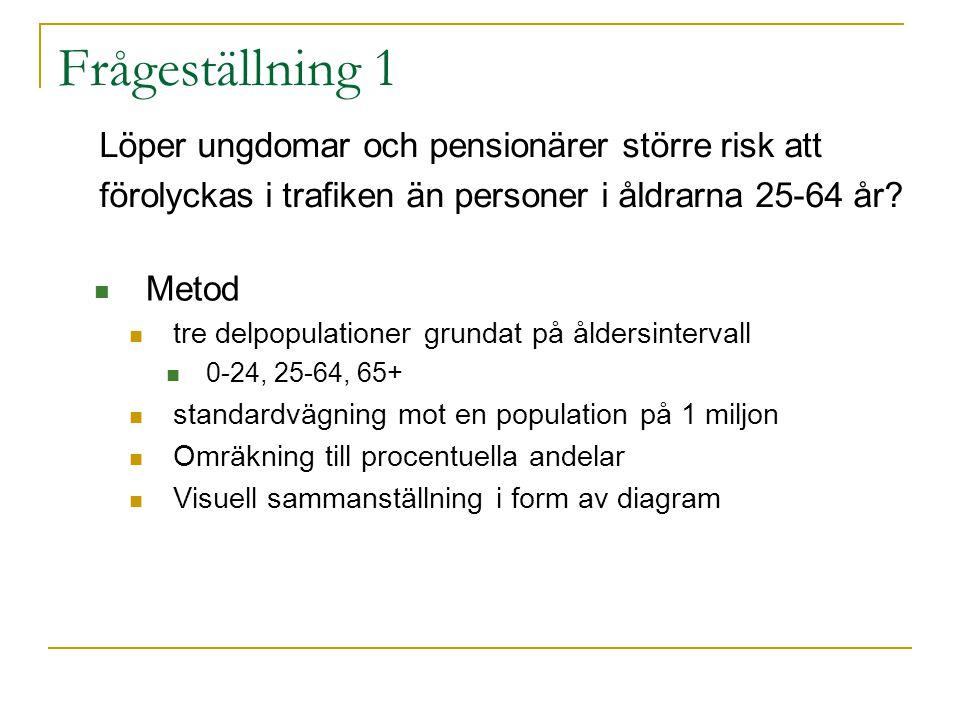 Resultat - Frågeställning 3 fortsättning Chi-2 > P-värde i Östergötland Chi-2 < P-Värde i Skåne och Norrbotten Förväntade vs observerade frekvenser