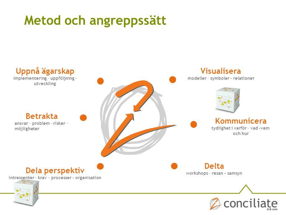 Kommunicera tydlighet i varför – vad -vem och hur Visualisera modeller – symboler - relationer Uppnå ägarskap Implementering – uppföljning – utvecklin
