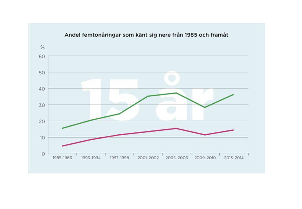 Krav Tidsserier >10 år Jämförbarhet med andra studier –Barn ULF –HBSC –SDQ –YRS –Grodan PSO, SDQ, Kidscreen.