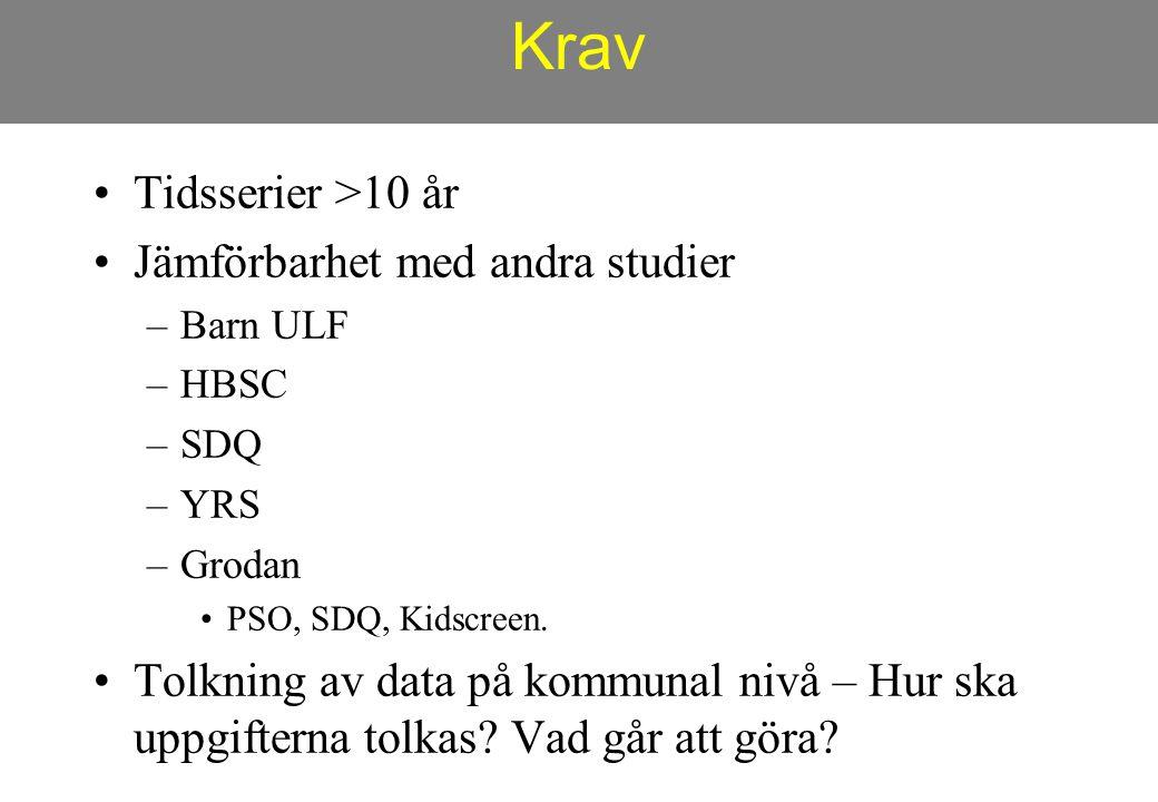 Krav Tidsserier >10 år Jämförbarhet med andra studier –Barn ULF –HBSC –SDQ –YRS –Grodan PSO, SDQ, Kidscreen. Tolkning av data på kommunal nivå – Hur s