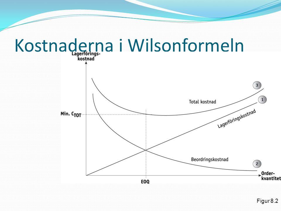 Kostnaderna i Wilsonformeln Figur 8.2