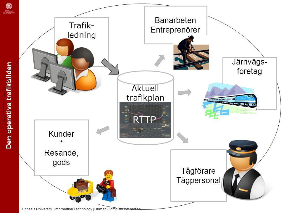 Den operativa trafikbilden Uppsala University | Information Technology | Human-Computer Interaction Idag finns En komplex operativ organisation inom TrV (trafikledare, tågledare, ROL, NOL, Info…) Att antal järnvägsföretag med egen trafikledning av olika art.