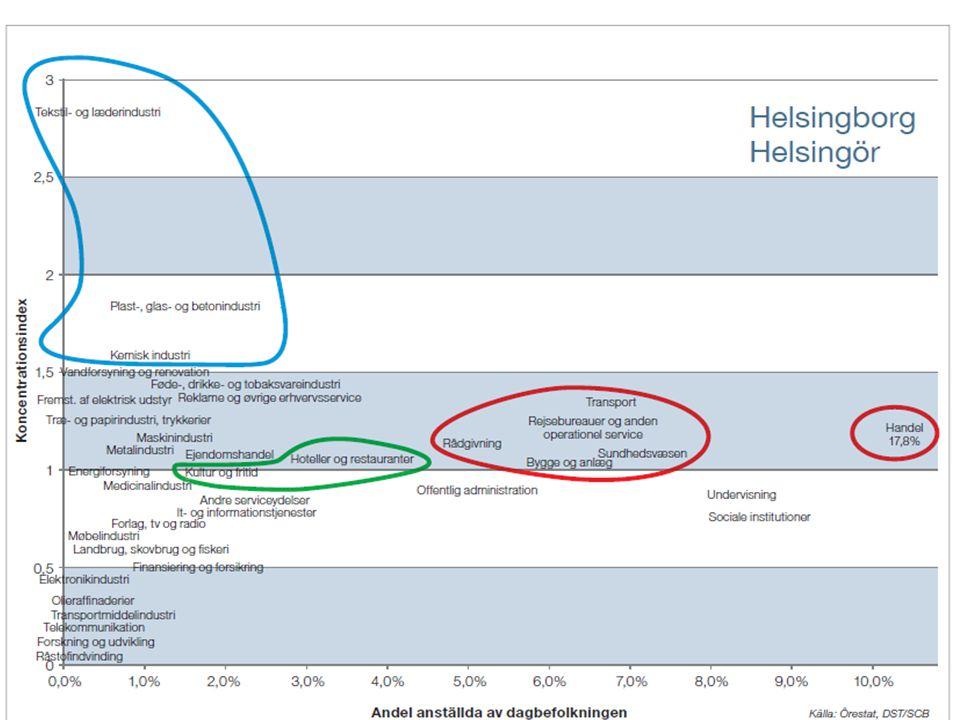 STADSLEDNINGSFÖRVALTNINGEN NÄRINGSLIVS- OCH DESTINATIONSUTVECKLING Titel på presentationenDatumSidan 7