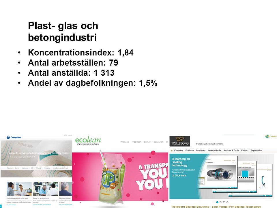 STADSLEDNINGSFÖRVALTNINGEN NÄRINGSLIVS- OCH DESTINATIONSUTVECKLING 2015-05-27Sidan 9 Regionala styrkor och branschkluster i Helsingborg-Helsingör Plas