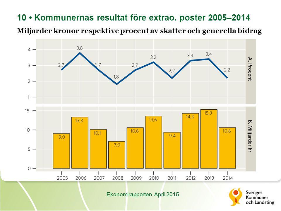 Ekonomirapporten. April 2015 10 Kommunernas resultat före extrao.
