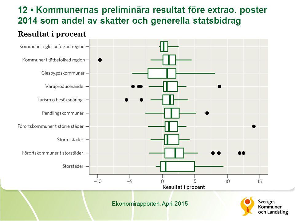 Ekonomirapporten. April 2015 12 Kommunernas preliminära resultat före extrao.