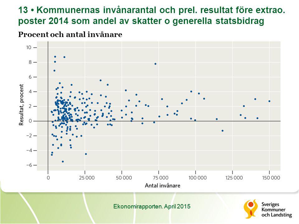 Ekonomirapporten. April 2015 13 Kommunernas invånarantal och prel.
