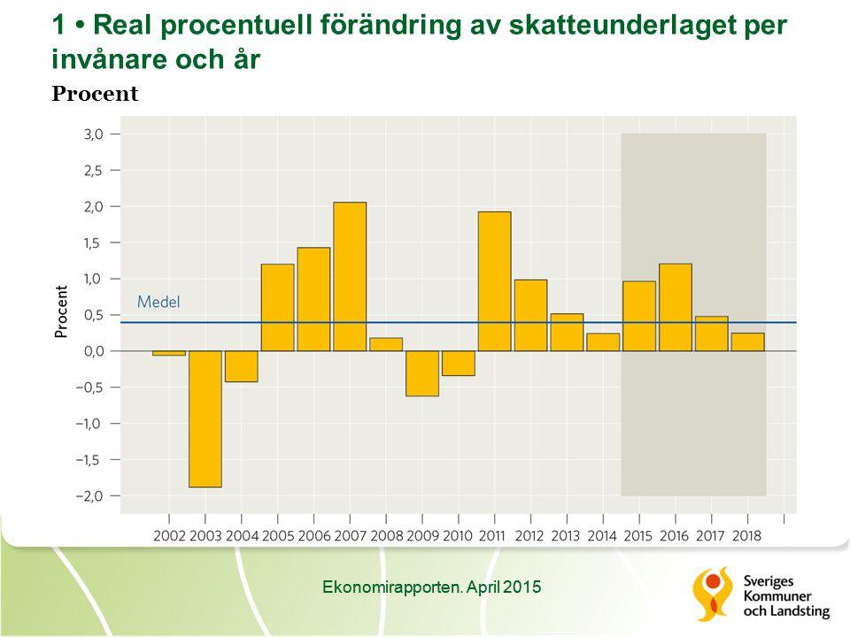 Ekonomirapporten. April 2015 2 Resultat i kommuner och landsting Miljarder kronor