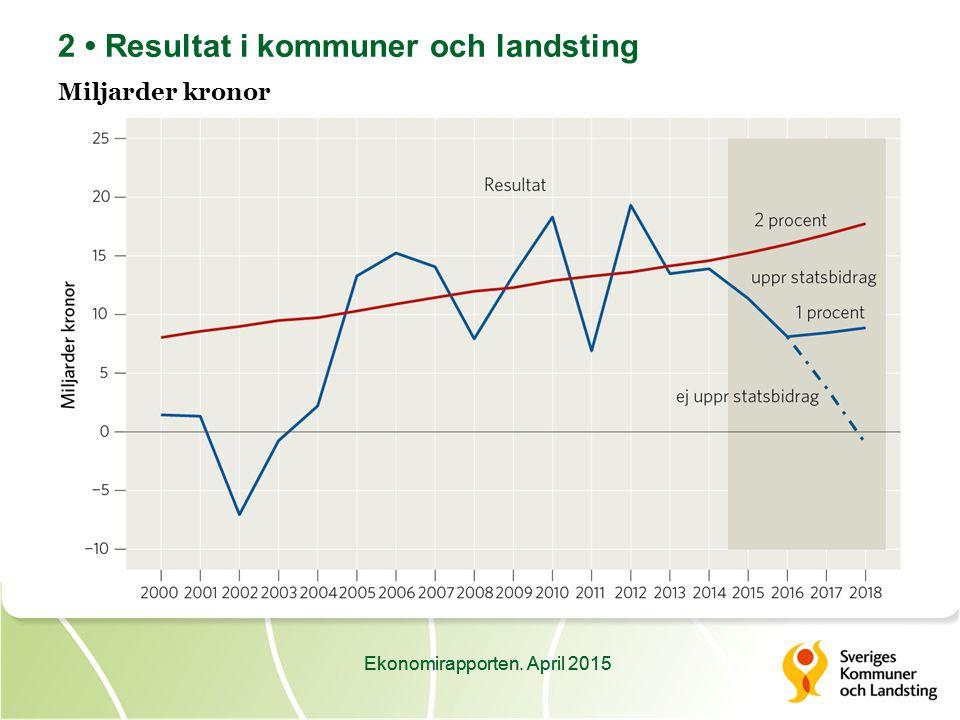 Ekonomirapporten.April 2015 13 Kommunernas invånarantal och prel.