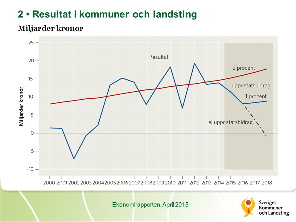 Ekonomirapporten. April 2015 33 Landstingens investeringar Miljarder kronor, löpande priser