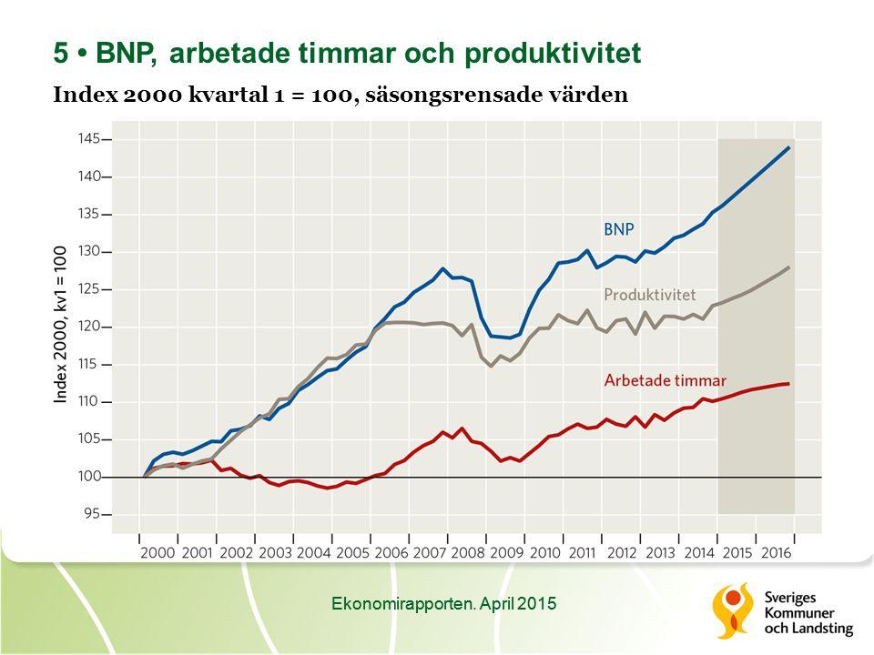 Ekonomirapporten. April 2015 16 Kommunala investeringar 2007–2015 Miljarder kronor