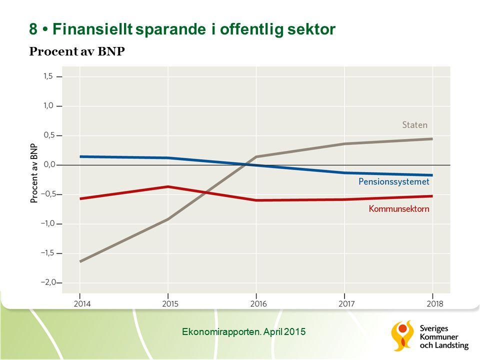Ekonomirapporten. April 2015 8 Finansiellt sparande i offentlig sektor Procent av BNP